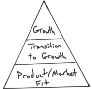 startup-marketing-pyramid-300x289